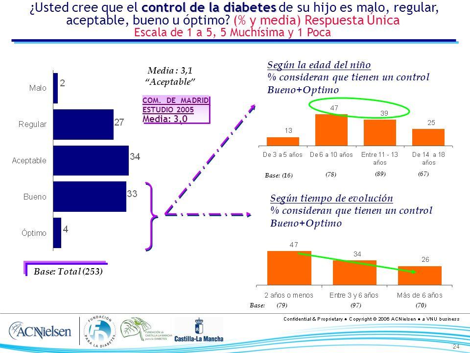 24 control de la diabetes ¿Usted cree que el control de la diabetes de su hijo es malo, regular, aceptable, bueno u óptimo? (% y media) Respuesta Únic