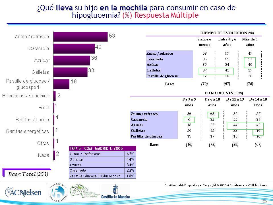 25 lleva enla mochila ¿Qué lleva su hijo en la mochila para consumir en caso de hipoglucemia? (%) Respuesta Múltiple Base: Total (253)