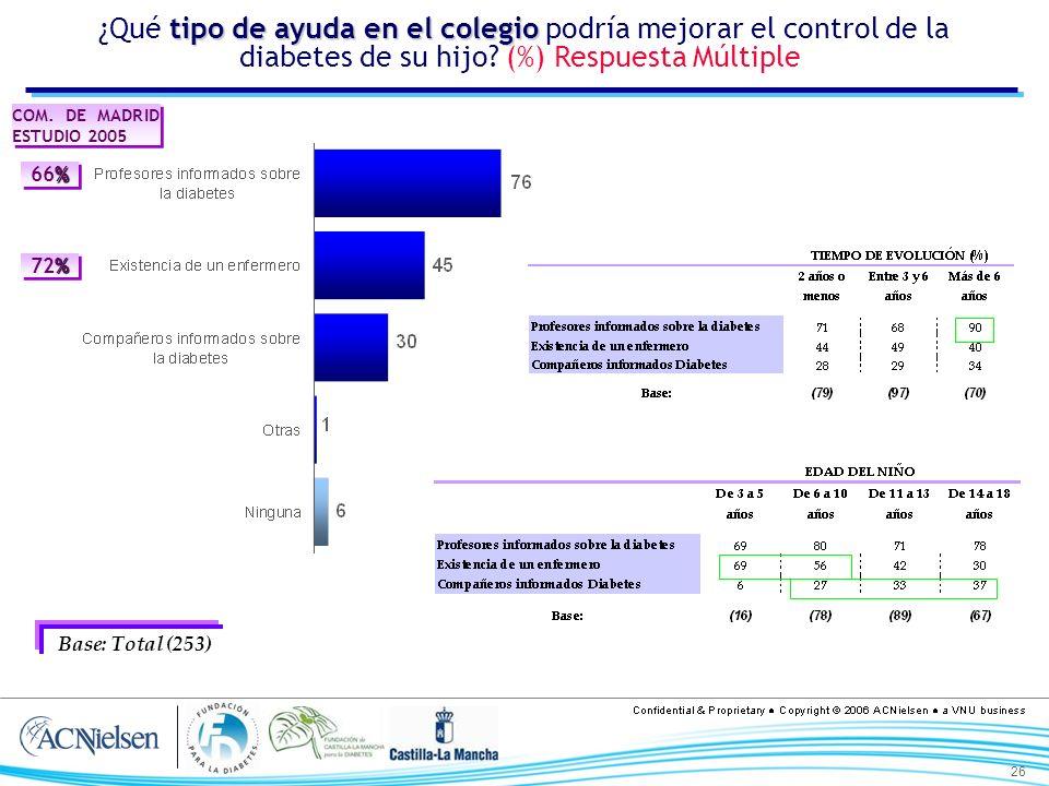 26 tipo de ayuda en el colegio ¿Qué tipo de ayuda en el colegio podría mejorar el control de la diabetes de su hijo? (%) Respuesta Múltiple Base: Tota