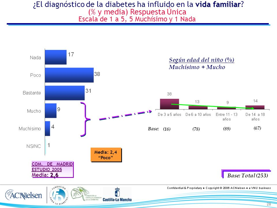 28 vida familiar ¿El diagnóstico de la diabetes ha influido en la vida familiar? (% y media) Respuesta Única Escala de 1 a 5, 5 Muchísimo y 1 Nada Bas