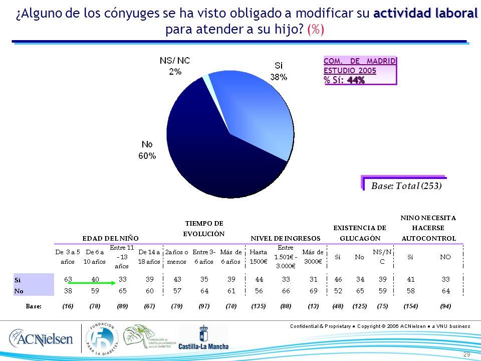 29 actividad laboral ¿Alguno de los cónyuges se ha visto obligado a modificar su actividad laboral para atender a su hijo? (%) Base: Total (253) COM.