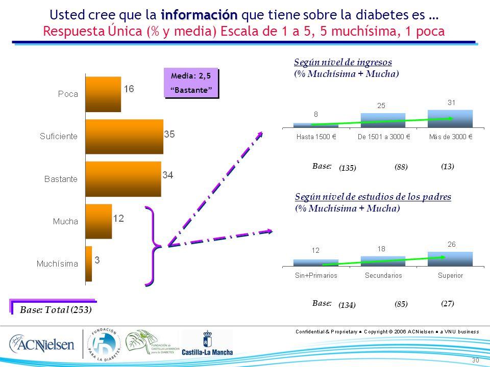 30 Media: 2,5 Bastante Media: 2,5 Bastante información Usted cree que la información que tiene sobre la diabetes es … Respuesta Única (% y media) Escala de 1 a 5, 5 muchísima, 1 poca Base: Total (253) Según nivel de ingresos (% Muchísima + Mucha) Según nivel de estudios de los padres (% Muchísima + Mucha) Base: (135) (88) (13) Base: (134) (85) (27)