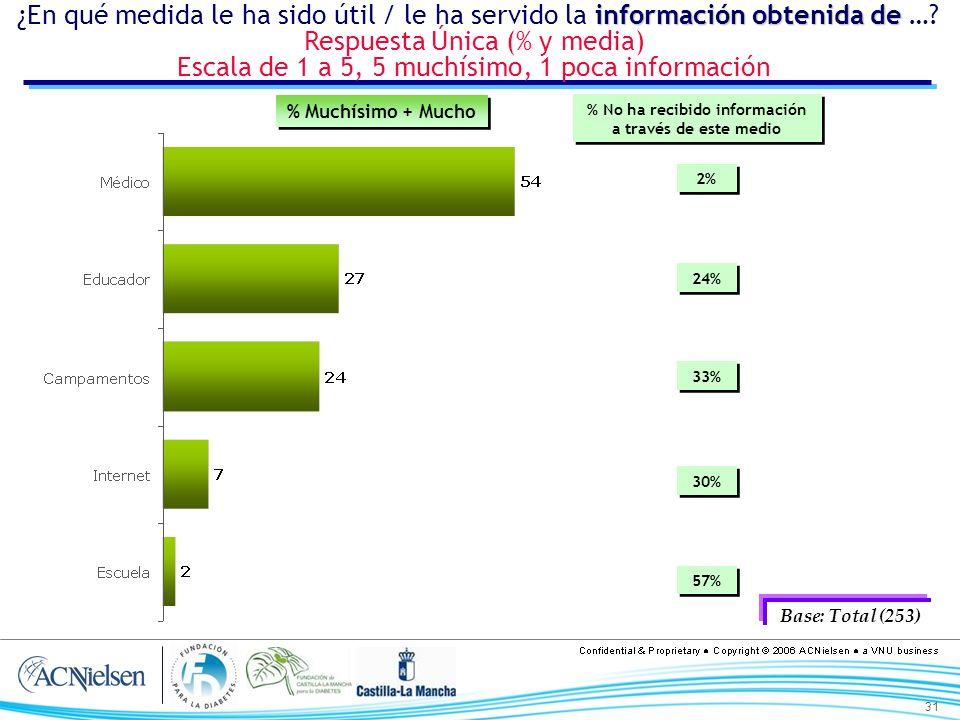 31 información obtenida de ¿En qué medida le ha sido útil / le ha servido la información obtenida de …? Respuesta Única (% y media) Escala de 1 a 5, 5