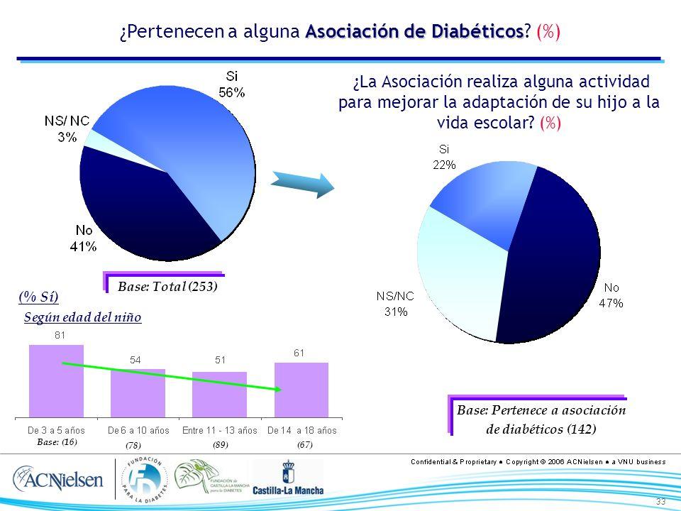 33 Asociación de Diabéticos ¿Pertenecen a alguna Asociación de Diabéticos? (%) Base: Total (253) ¿La Asociación realiza alguna actividad para mejorar
