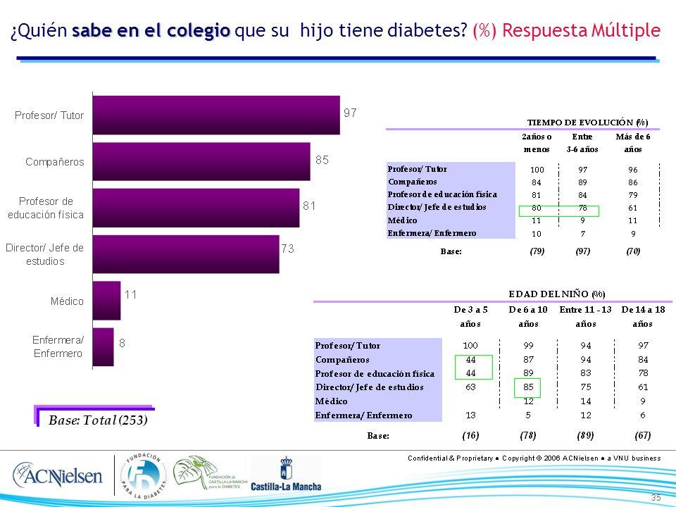 35 sabe en el colegio ¿Quién sabe en el colegio que su hijo tiene diabetes? (%) Respuesta Múltiple Base: Total (253)
