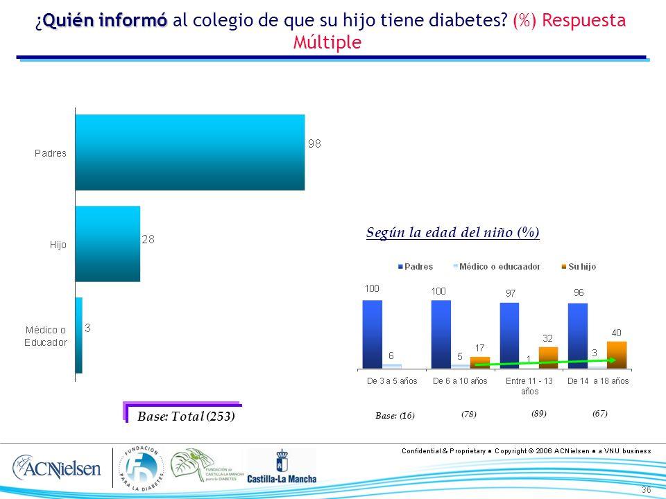 36 Quién informó ¿Quién informó al colegio de que su hijo tiene diabetes? (%) Respuesta Múltiple Según la edad del niño (%) Base: Total (253) Base: (1