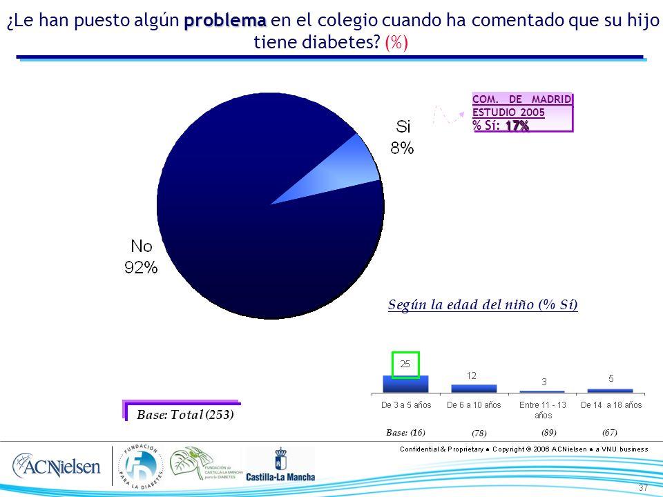 37 problema ¿Le han puesto algún problema en el colegio cuando ha comentado que su hijo tiene diabetes? (%) Base: Total (253) Según la edad del niño (