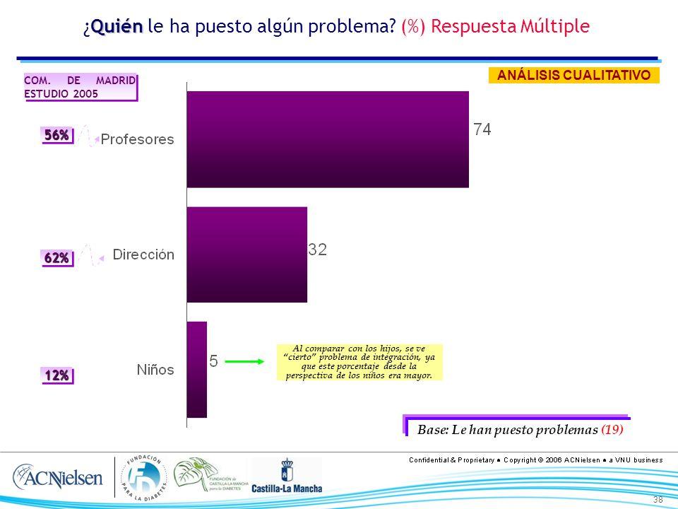 38 Quién ¿Quién le ha puesto algún problema? (%) Respuesta Múltiple Base: Le han puesto problemas (19) COM. DE MADRID ESTUDIO 2005 56%56% 62%62% 12%12
