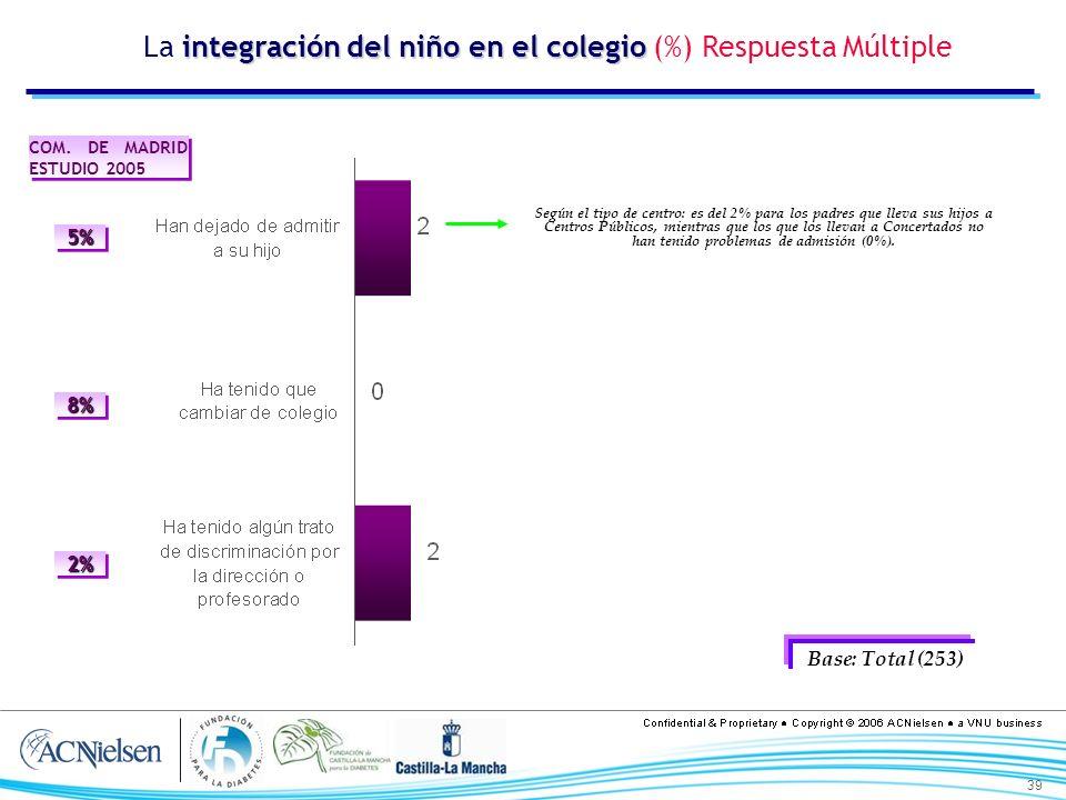 39 integración del niño en el colegio La integración del niño en el colegio (%) Respuesta Múltiple Base: Total (253) Según el tipo de centro: es del 2