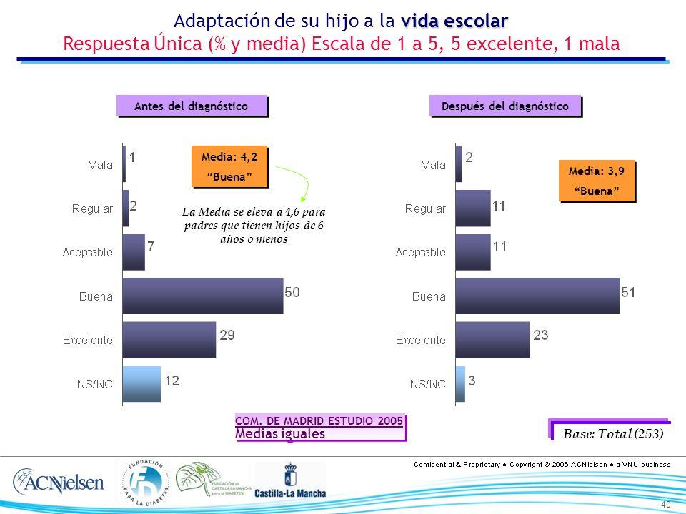 40 Media: 4,2 Buena Media: 4,2 Buena vida escolar Adaptación de su hijo a la vida escolar Respuesta Única (% y media) Escala de 1 a 5, 5 excelente, 1 mala Base: Total (253) La Media se eleva a 4,6 para padres que tienen hijos de 6 años o menos COM.