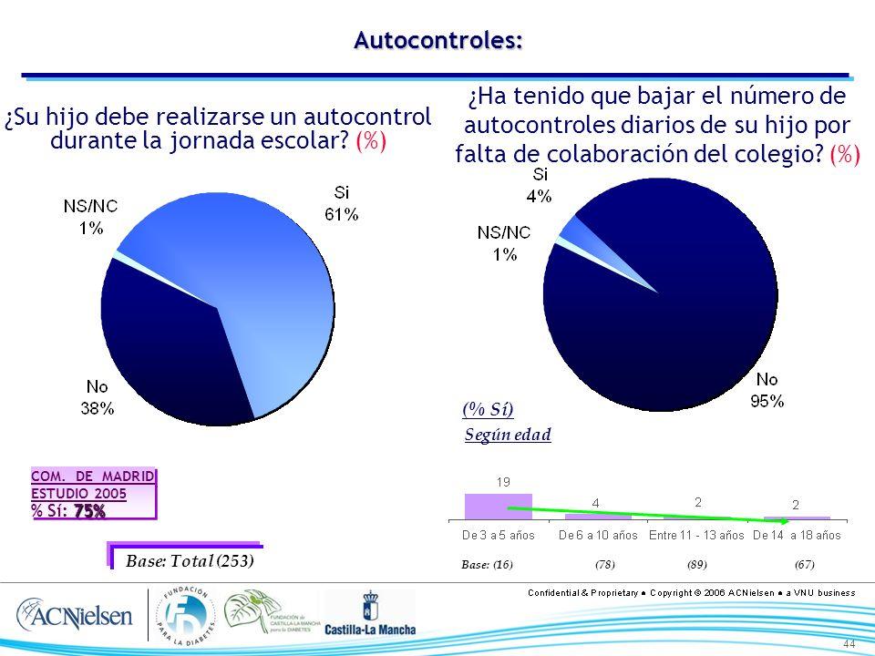 44 (78) Autocontroles: ¿Su hijo debe realizarse un autocontrol durante la jornada escolar? (%) ¿Ha tenido que bajar el número de autocontroles diarios