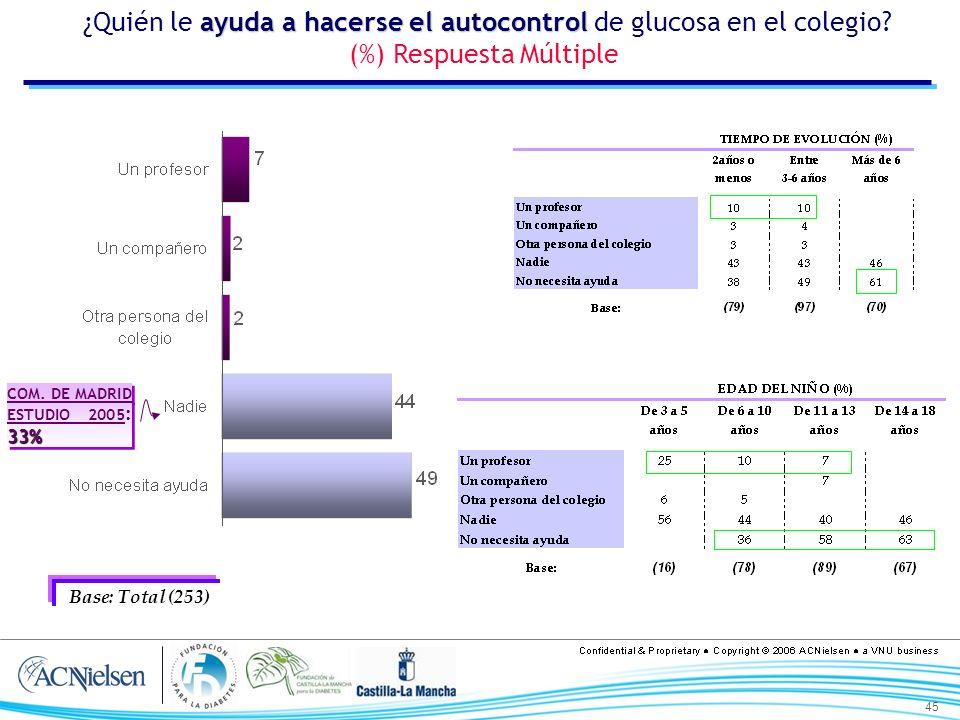 45 ayuda a hacerse el autocontrol ¿Quién le ayuda a hacerse el autocontrol de glucosa en el colegio? (%) Respuesta Múltiple Base: Total (253) 33% COM.