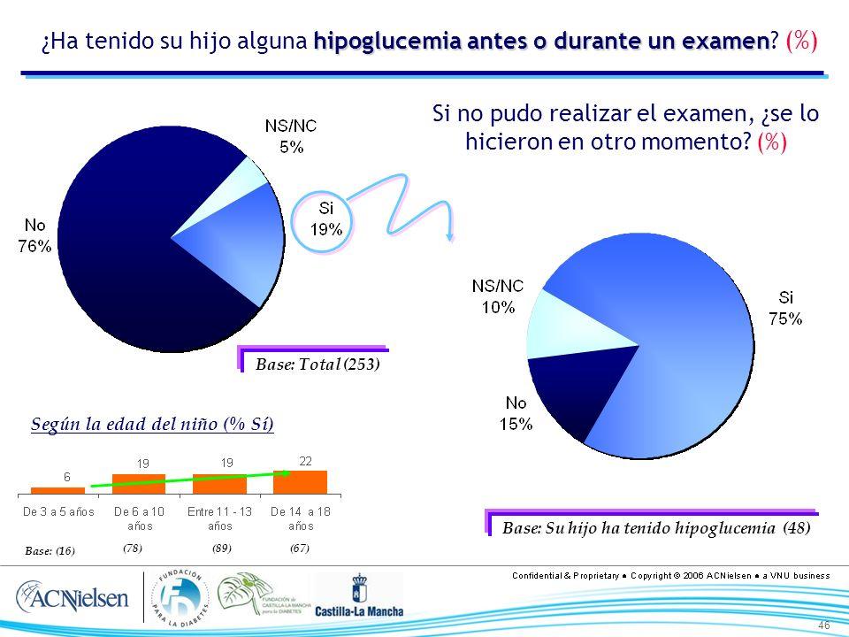 46 hipoglucemia antes o durante un examen ¿Ha tenido su hijo alguna hipoglucemia antes o durante un examen? (%) Si no pudo realizar el examen, ¿se lo