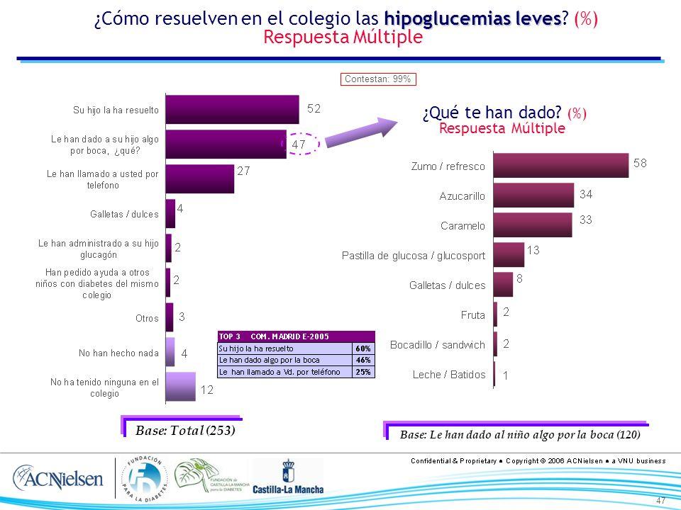 47 hipoglucemias leves ¿Cómo resuelven en el colegio las hipoglucemias leves? (%) Respuesta Múltiple Base: Total (253) ¿Qué te han dado? (%) Respuesta