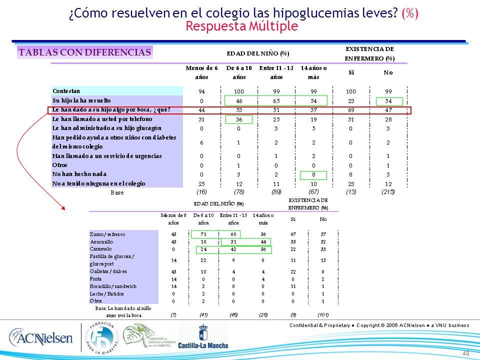 48 ¿Cómo resuelven en el colegio las hipoglucemias leves? (%) Respuesta Múltiple TABLAS CON DIFERENCIAS