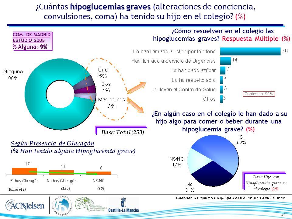 49 hipoglucemias graves ¿Cuántas hipoglucemias graves (alteraciones de conciencia, convulsiones, coma) ha tenido su hijo en el colegio? (%) Base: Tota