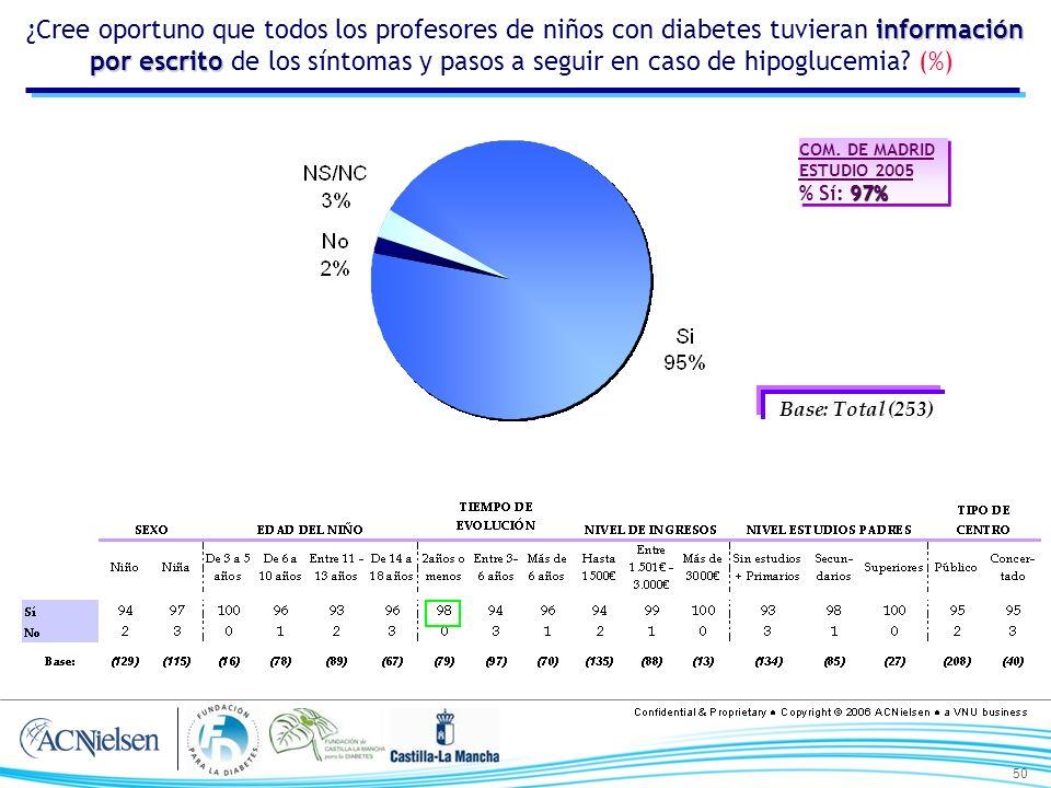 50 información por escrito ¿Cree oportuno que todos los profesores de niños con diabetes tuvieran información por escrito de los síntomas y pasos a se