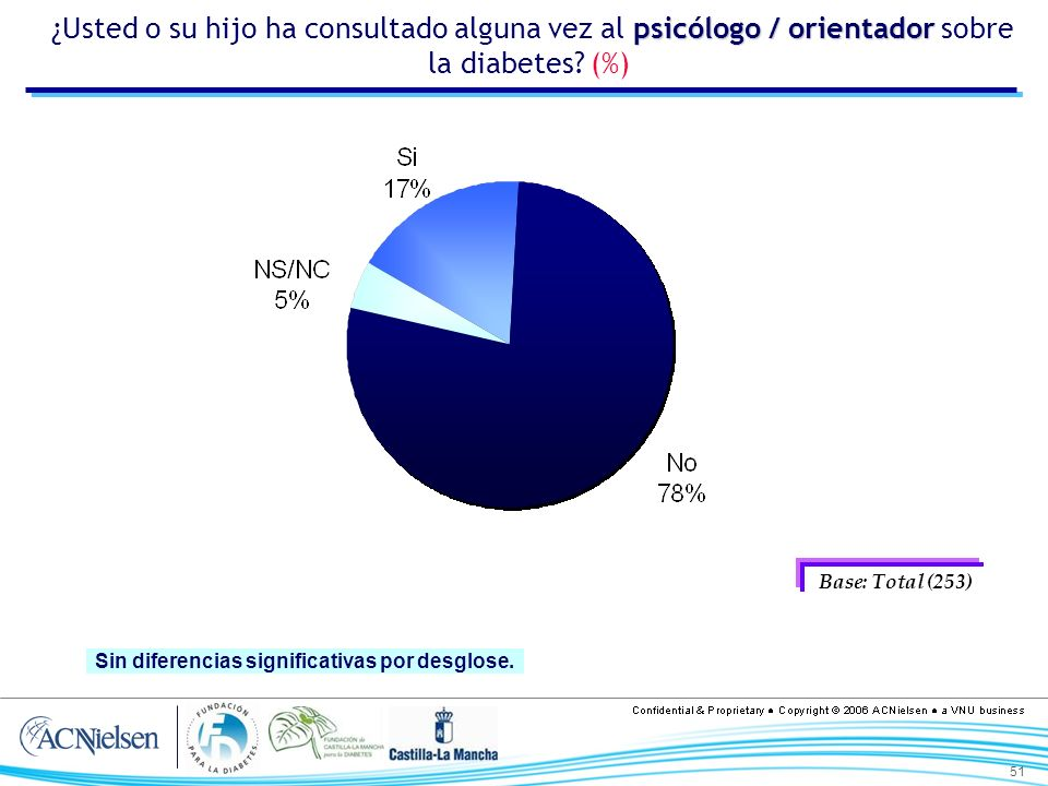 51 psicólogo / orientador ¿Usted o su hijo ha consultado alguna vez al psicólogo / orientador sobre la diabetes? (%) Base: Total (253) Sin diferencias