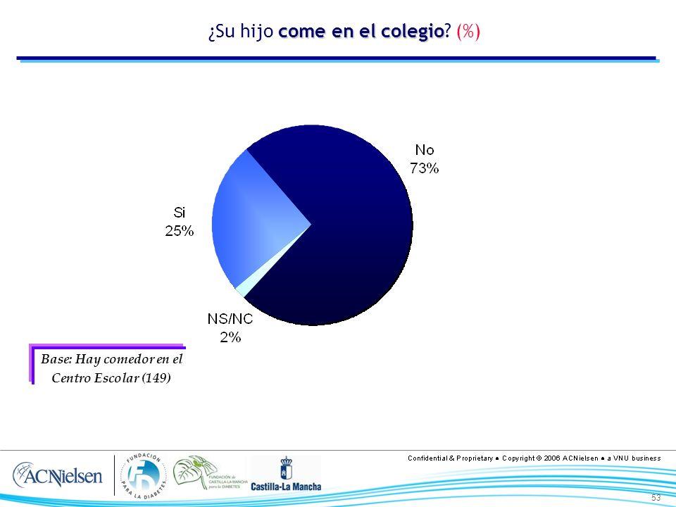 53 come en el colegio ¿Su hijo come en el colegio? (%) Base: Hay comedor en el Centro Escolar (149)