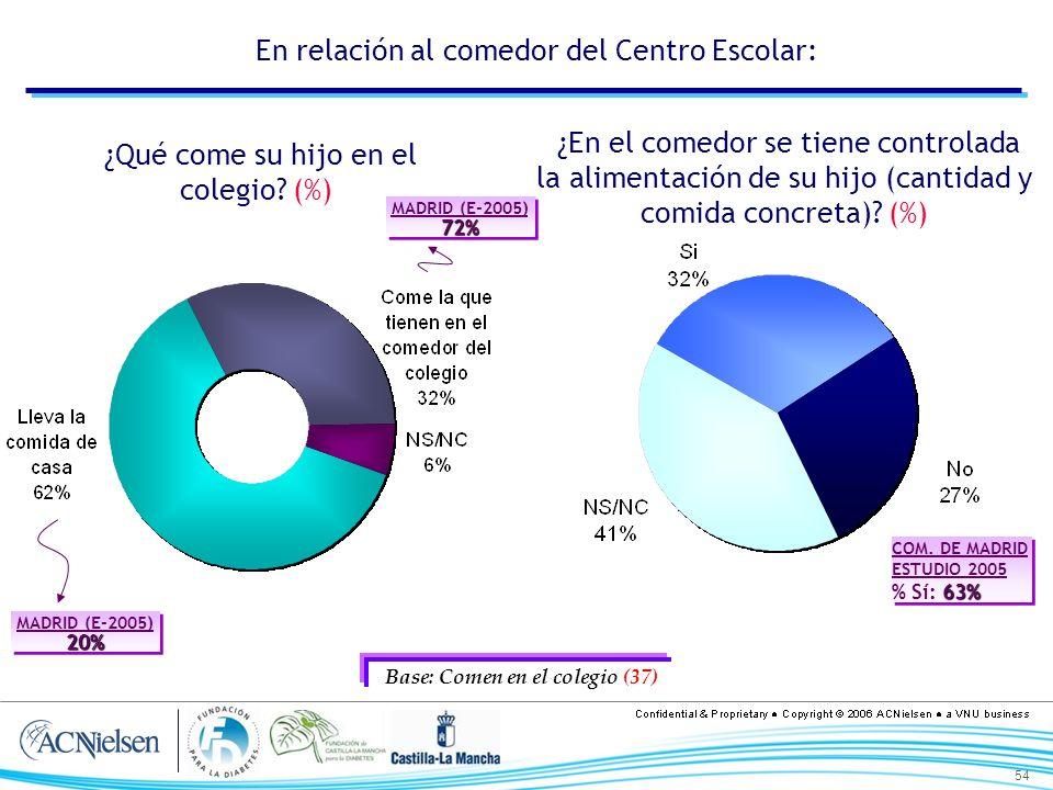 54 En relación al comedor del Centro Escolar: ¿Qué come su hijo en el colegio? (%) ¿En el comedor se tiene controlada la alimentación de su hijo (cant
