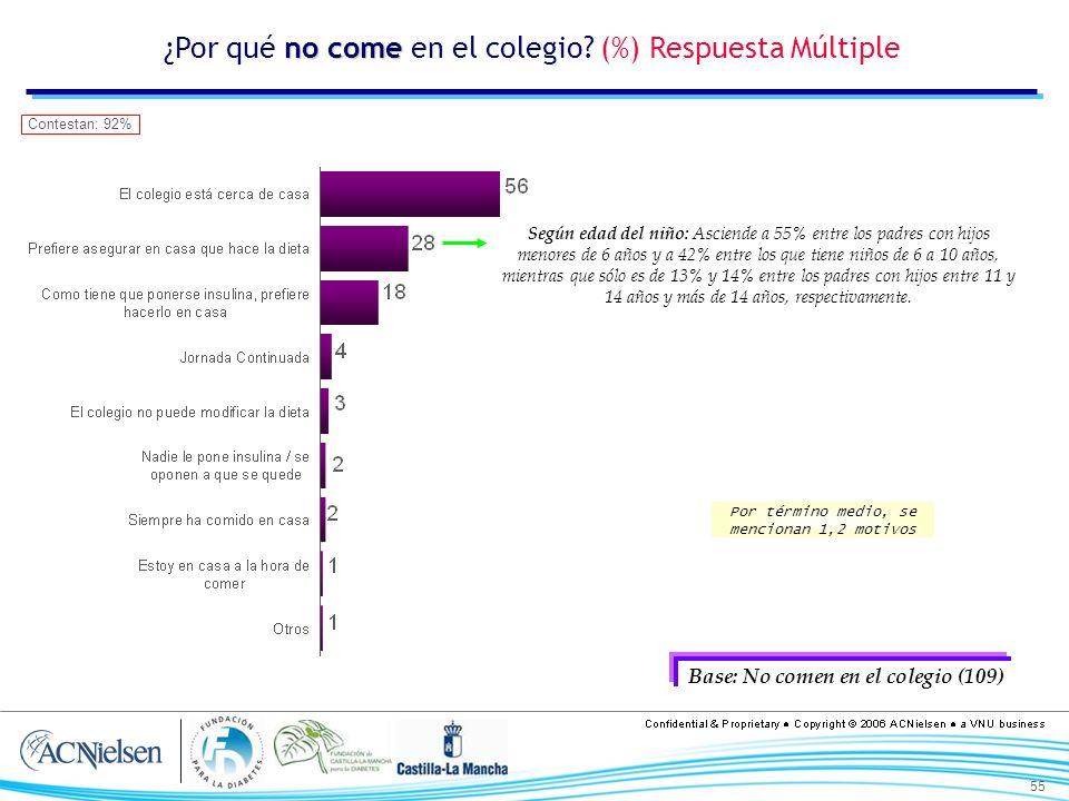 55 no come ¿Por qué no come en el colegio? (%) Respuesta Múltiple Base: No comen en el colegio (109) Por término medio, se mencionan 1,2 motivos Conte