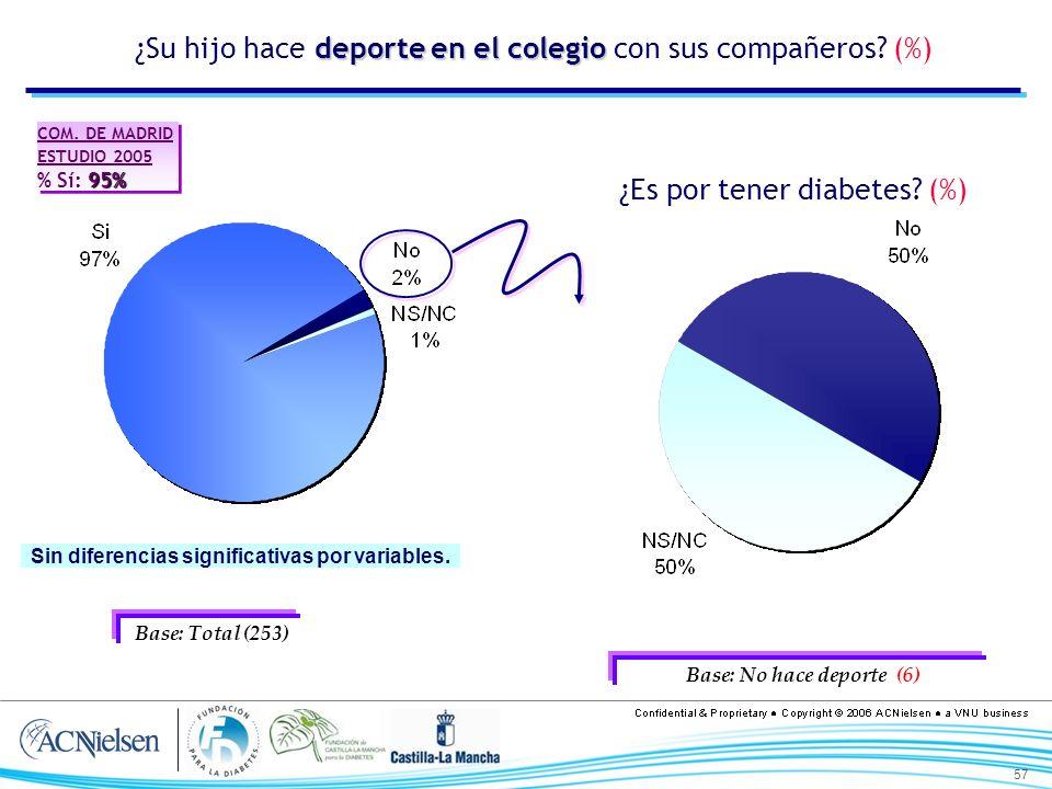 57 deporte en el colegio ¿Su hijo hace deporte en el colegio con sus compañeros? (%) ¿Es por tener diabetes? (%) Base: Total (253) Base: No hace depor