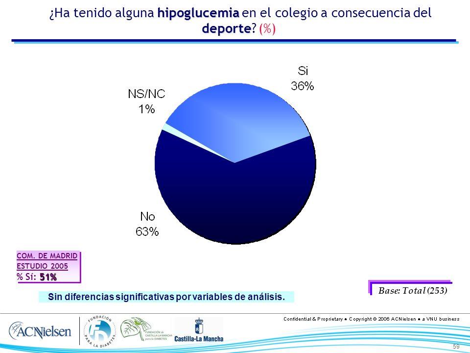 59 hipoglucemia deporte ¿Ha tenido alguna hipoglucemia en el colegio a consecuencia del deporte? (%) Base: Total (253) Sin diferencias significativas