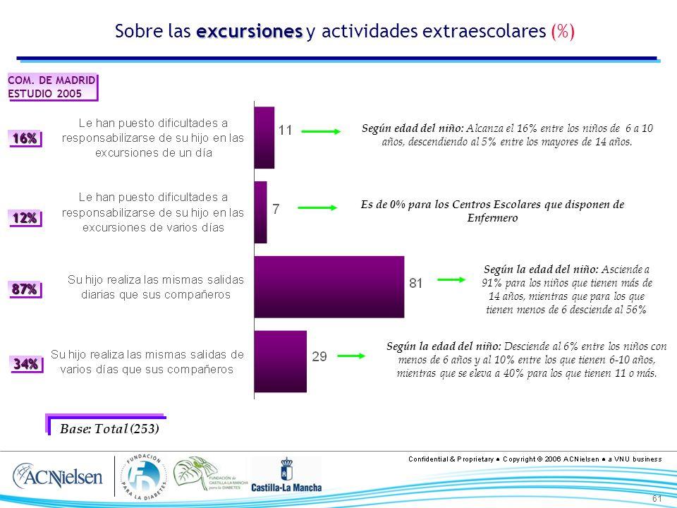 61 excursiones Sobre las excursiones y actividades extraescolares (%) Base: Total (253) Según edad del niño: Alcanza el 16% entre los niños de 6 a 10 años, descendiendo al 5% entre los mayores de 14 años.
