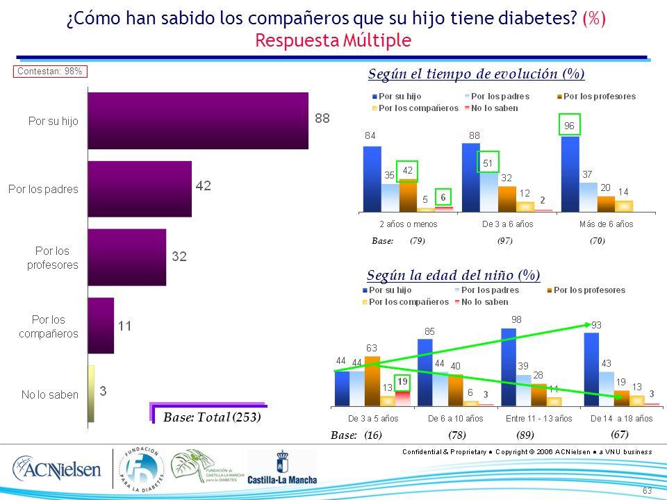 63 ¿Cómo han sabido los compañeros que su hijo tiene diabetes? (%) Respuesta Múltiple Base: Total (253) Contestan: 98% Según la edad del niño (%) Segú
