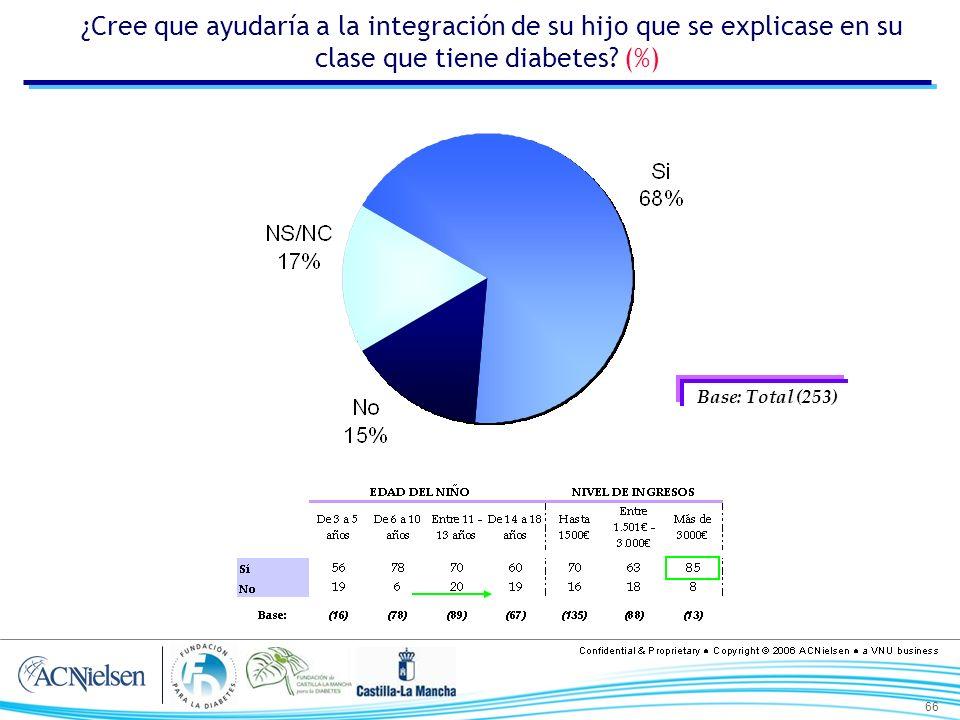 66 ¿Cree que ayudaría a la integración de su hijo que se explicase en su clase que tiene diabetes? (%) Base: Total (253)