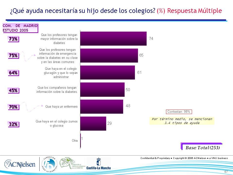 67 ¿Qué ayuda necesitaría su hijo desde los colegios? (%) Respuesta Múltiple Base: Total (253) Por término medio, se mencionan 3.4 tipos de ayuda Cont