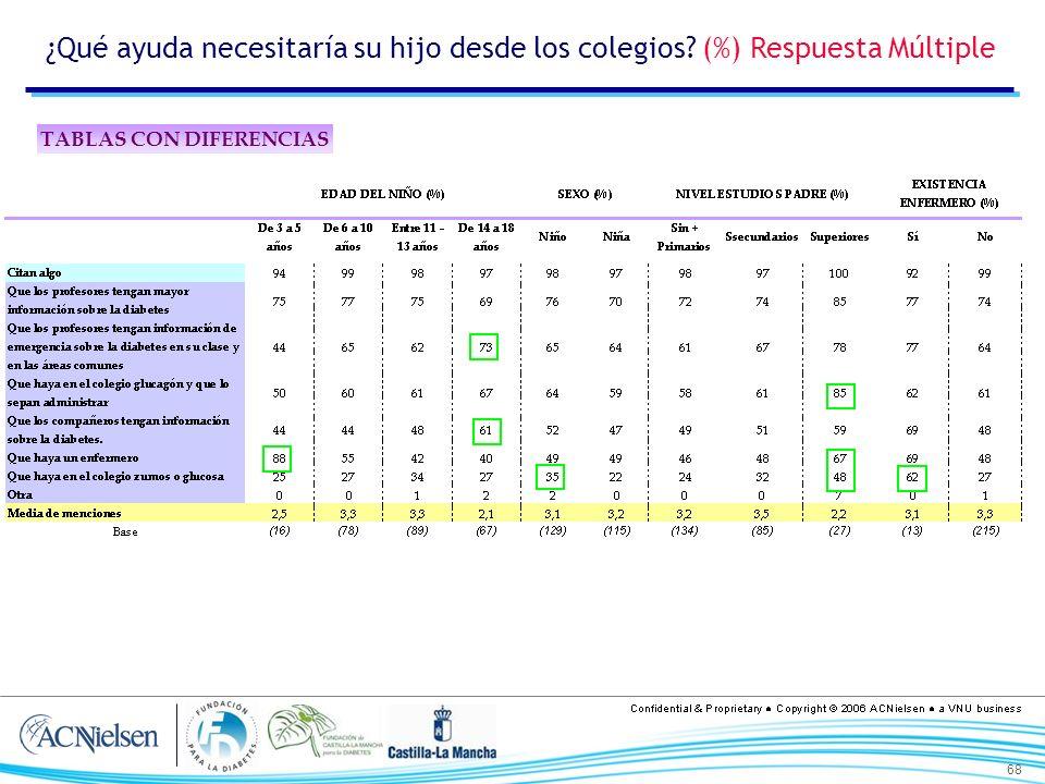 68 ¿Qué ayuda necesitaría su hijo desde los colegios? (%) Respuesta Múltiple TABLAS CON DIFERENCIAS