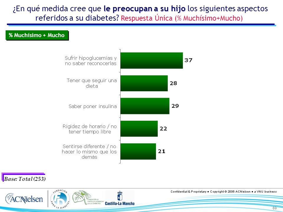 69 le preocupan a su hijo ¿En qué medida cree que le preocupan a su hijo los siguientes aspectos referidos a su diabetes? Respuesta Única (% Muchísimo