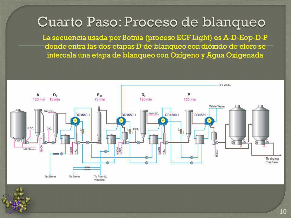 La secuencia usada por Botnia (proceso ECF Light) es A-D-Eop-D-P donde entra las dos etapas D de blanqueo con dióxido de cloro se intercala una etapa