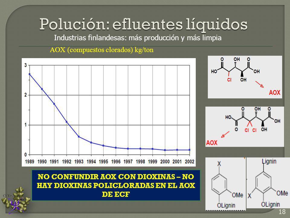 Industrias finlandesas: más producción y más limpia AOX (compuestos clorados) kg/ton NO CONFUNDIR AOX CON DIOXINAS – NO HAY DIOXINAS POLICLORADAS EN E