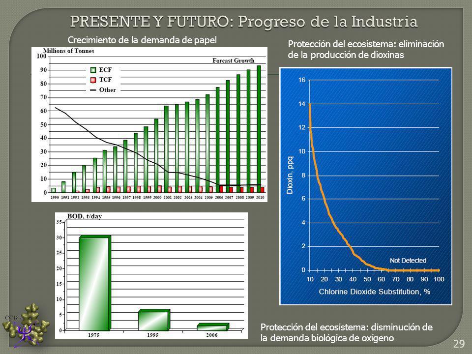 Crecimiento de la demanda de papel Protección del ecosistema: eliminación de la producción de dioxinas Protección del ecosistema: disminución de la de