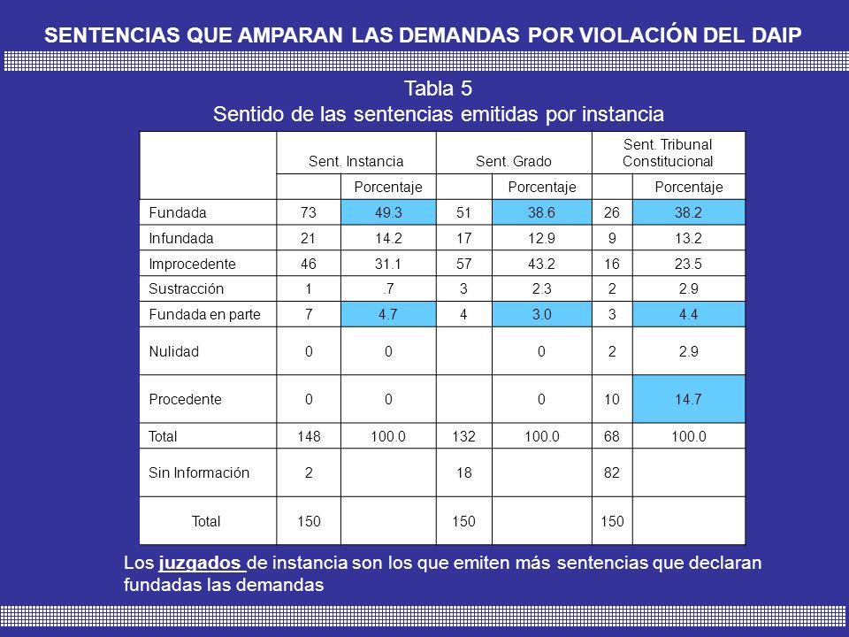 SENTENCIAS QUE AMPARAN LAS DEMANDAS POR VIOLACIÓN DEL DAIP Tabla 5 Sentido de las sentencias emitidas por instancia Sent.