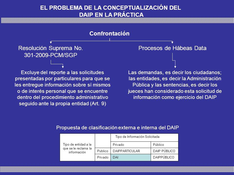 EL PROBLEMA DE LA CONCEPTUALIZACIÓN DEL DAIP EN LA PRÁCTICA Tipo de entidad a la que se le reclama la información Tipo de Información Solicitada PrivadoPúblico PublicoDAIPPARTICULARDAIP PÚBLICO PrivadoDAIDAIPPÚBLICO Propuesta de clasificación externa e interna del DAIP Confrontación Resolución Suprema No.