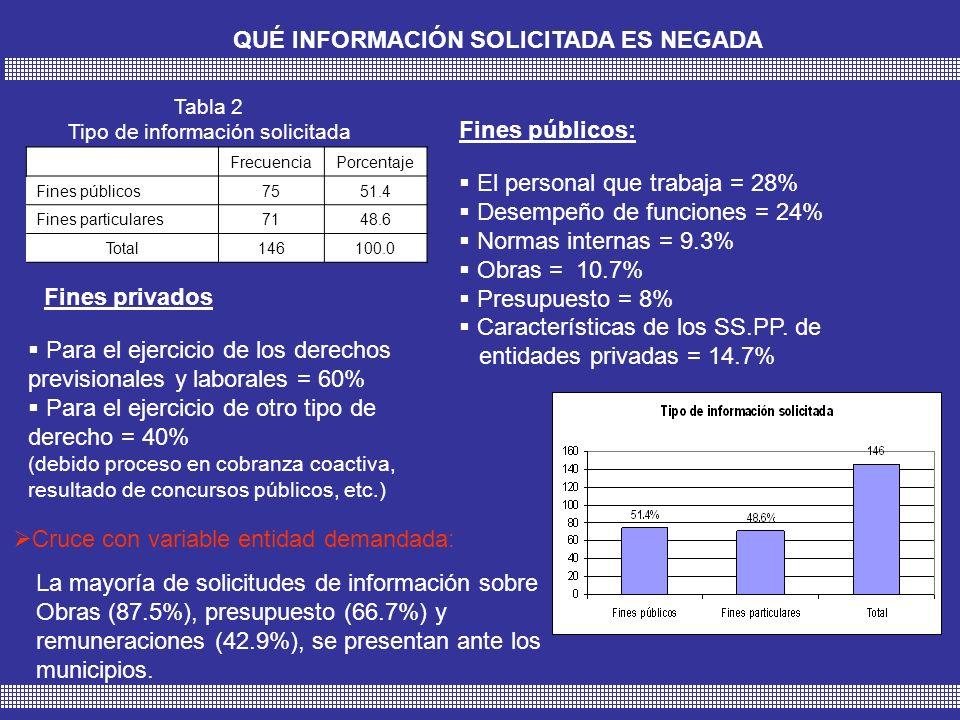 Tabla 3 Tipo de entidades demandadas FrecuenciaPorcentaje Pública13086.7 Privada2013.3 Total150100.0 QUÉ ENTIDADES SON DEMANDADAS POR NEGAR INFORMACIÓN Entidades públicas: Entidades privadas: ONP = 26.2% Municipios = 25.4% Ministerios = 13.8% Instancias judiciales = 9.2% Universidades o centros de estudio = 1.5% Centros educativos = 30% Empresas de transporte = 30% Empresas Municipales = 15% Otros = 5%