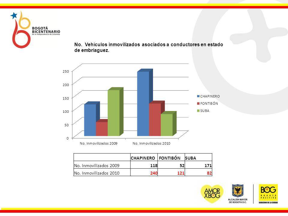 No. Vehículos inmovilizados asociados a conductores en estado de embriaguez. CHAPINERO FONTIBÓNSUBA No. Inmovilizados 200911852171 No. Inmovilizados 2