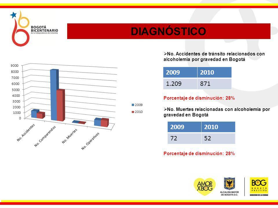 No. Accidentes de tránsito relacionados con alcoholemia por gravedad en Bogotá Porcentaje de disminución: 28% No. Muertes relacionadas con alcoholemia