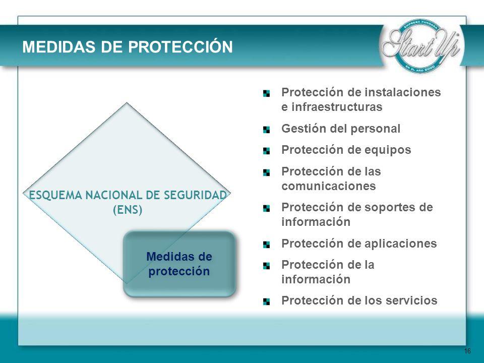 16 ESQUEMA NACIONAL DE SEGURIDAD (ENS) Medidas de protección Protección de instalaciones e infraestructuras Gestión del personal Protección de equipos Protección de las comunicaciones Protección de soportes de información Protección de aplicaciones Protección de la información Protección de los servicios MEDIDAS DE PROTECCIÓN