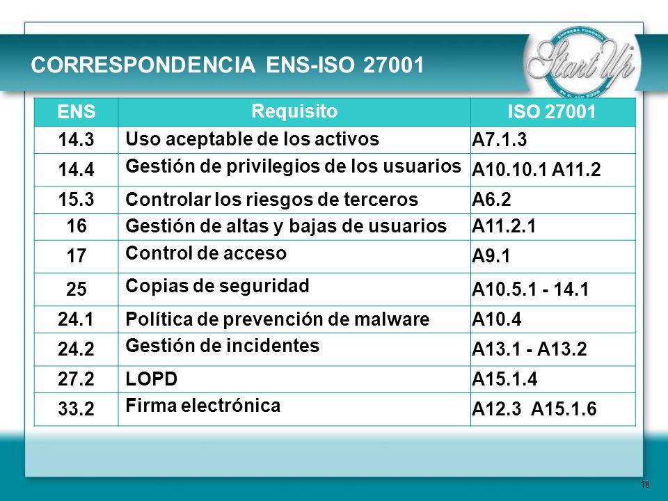 18 CORRESPONDENCIA ENS-ISO 27001 ENS Requisito ISO 27001 14.3 Uso aceptable de los activos A7.1.3 14.4 Gestión de privilegios de los usuarios A10.10.1 A11.2 15.3 Controlar los riesgos de terceros A6.2 16 Gestión de altas y bajas de usuarios A11.2.1 17 Control de acceso A9.1 25 Copias de seguridad A10.5.1 - 14.1 24.1 Política de prevención de malware A10.4 24.2 Gestión de incidentes A13.1 - A13.2 27.2 LOPD A15.1.4 33.2 Firma electrónica A12.3 A15.1.6