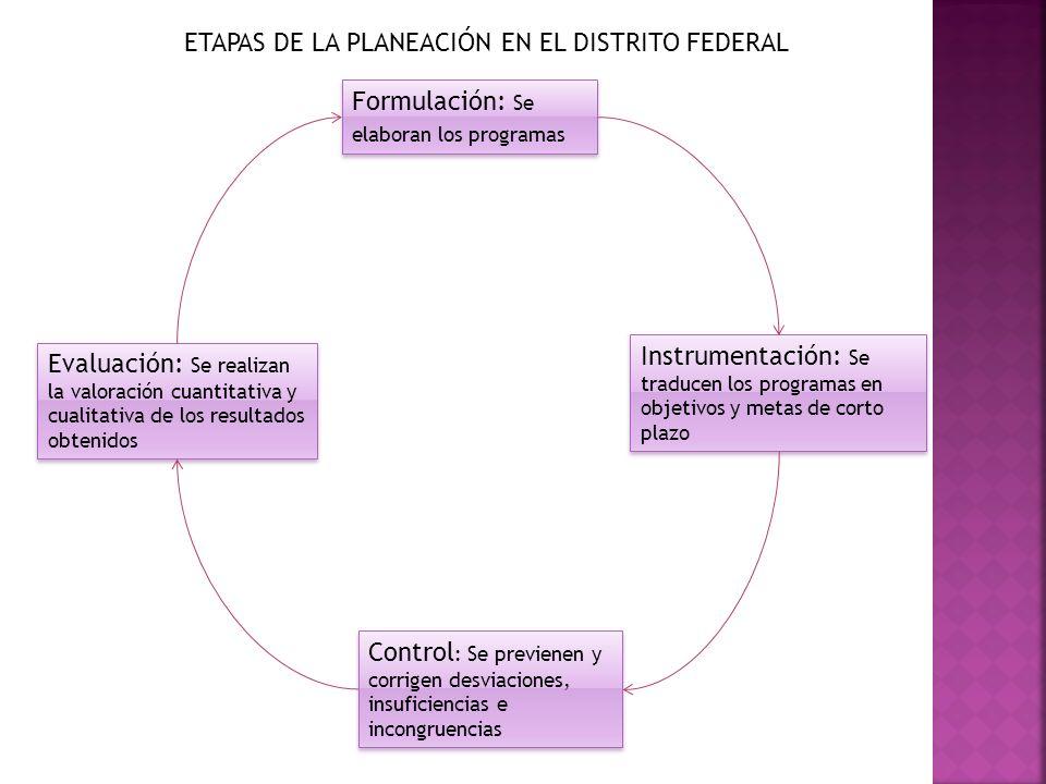 ETAPAS DE LA PLANEACIÓN EN EL DISTRITO FEDERAL Formulación: Se elaboran los programas Instrumentación: Se traducen los programas en objetivos y metas
