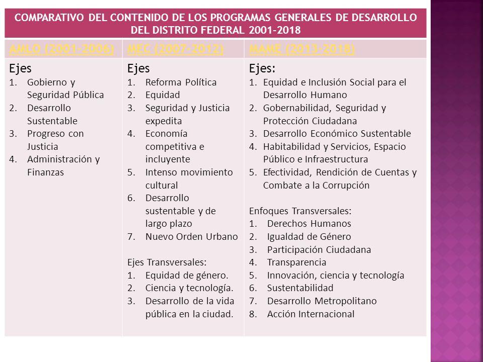 COMPARATIVO DEL CONTENIDO DE LOS PROGRAMAS GENERALES DE DESARROLLO DEL DISTRITO FEDERAL 2001-2018 AMLO (2001-2006)MEC (2007-2012)MAME (2013-2018) Ejes 1.Gobierno y Seguridad Pública 2.Desarrollo Sustentable 3.Progreso con Justicia 4.Administración y Finanzas Ejes 1.Reforma Política 2.Equidad 3.Seguridad y Justicia expedita 4.Economía competitiva e incluyente 5.Intenso movimiento cultural 6.Desarrollo sustentable y de largo plazo 7.Nuevo Orden Urbano Ejes Transversales: 1.Equidad de género.