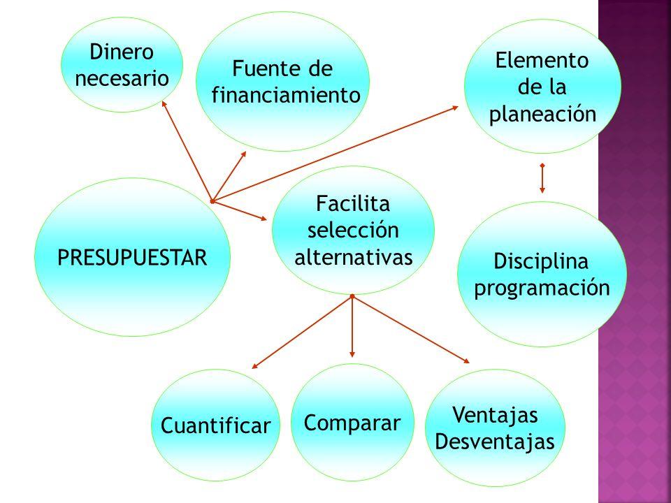 PRESUPUESTAR Disciplina programación Ventajas Desventajas Cuantificar Comparar Facilita selección alternativas Fuente de financiamiento Dinero necesario Elemento de la planeación