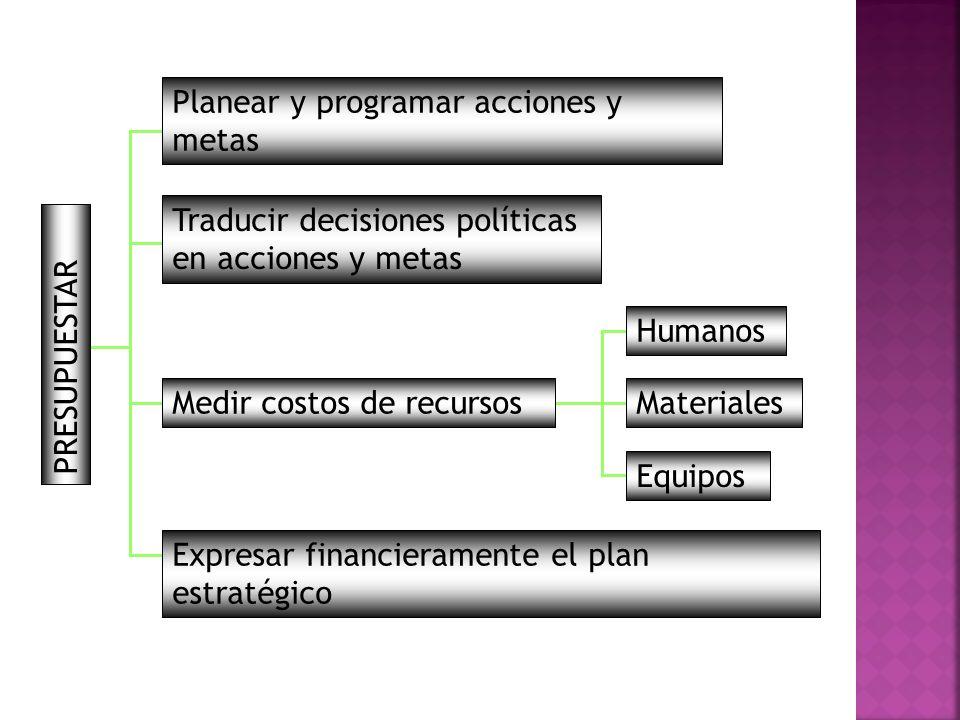 Traducir decisiones políticas en acciones y metas Planear y programar acciones y metas Humanos Equipos Expresar financieramente el plan estratégico Medir costos de recursosMateriales PRESUPUESTAR