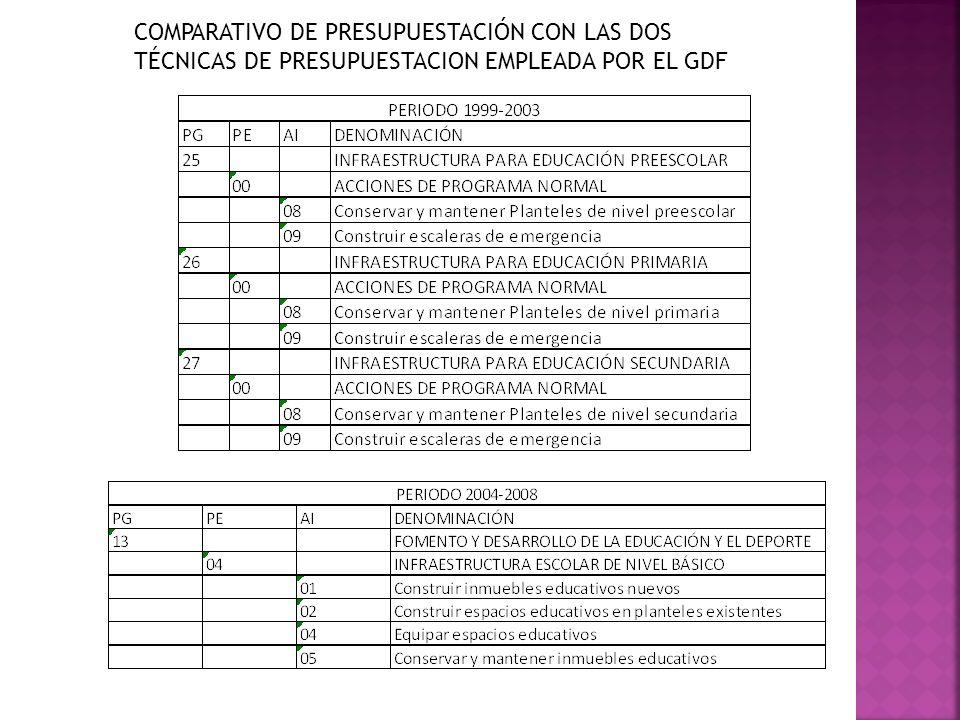 COMPARATIVO DE PRESUPUESTACIÓN CON LAS DOS TÉCNICAS DE PRESUPUESTACION EMPLEADA POR EL GDF