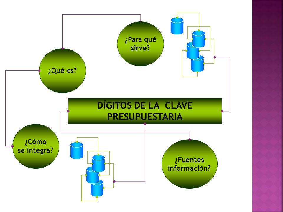 ¿Qué es? DÍGITOS DE LA CLAVE PRESUPUESTARIA ¿Cómo se integra? ¿Fuentes información? ¿Para qué sirve?