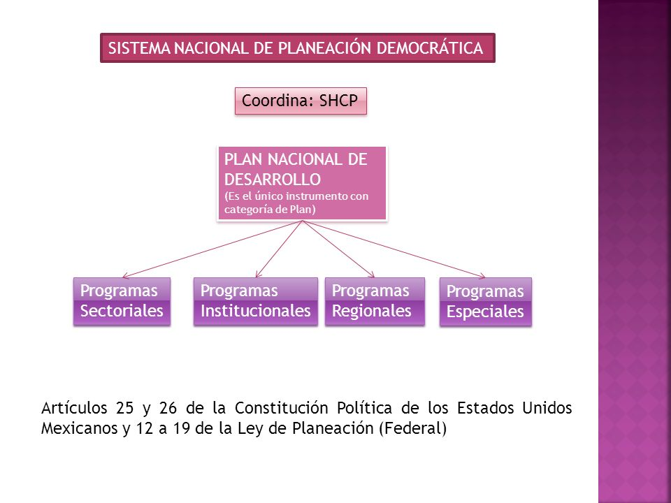 PLAN NACIONAL DE DESARROLLO (Es el único instrumento con categoría de Plan) PLAN NACIONAL DE DESARROLLO (Es el único instrumento con categoría de Plan) Programas Sectoriales Programas Sectoriales Programas Institucionales Programas Institucionales Programas Regionales Programas Regionales Programas Especiales Programas Especiales SISTEMA NACIONAL DE PLANEACIÓN DEMOCRÁTICA Coordina: SHCP Artículos 25 y 26 de la Constitución Política de los Estados Unidos Mexicanos y 12 a 19 de la Ley de Planeación (Federal)